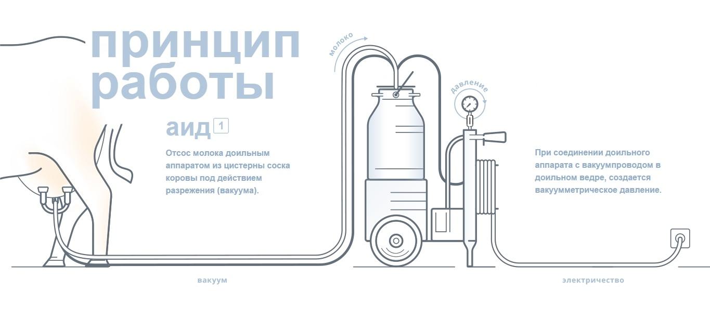 Принцип роботы доильного аппарата